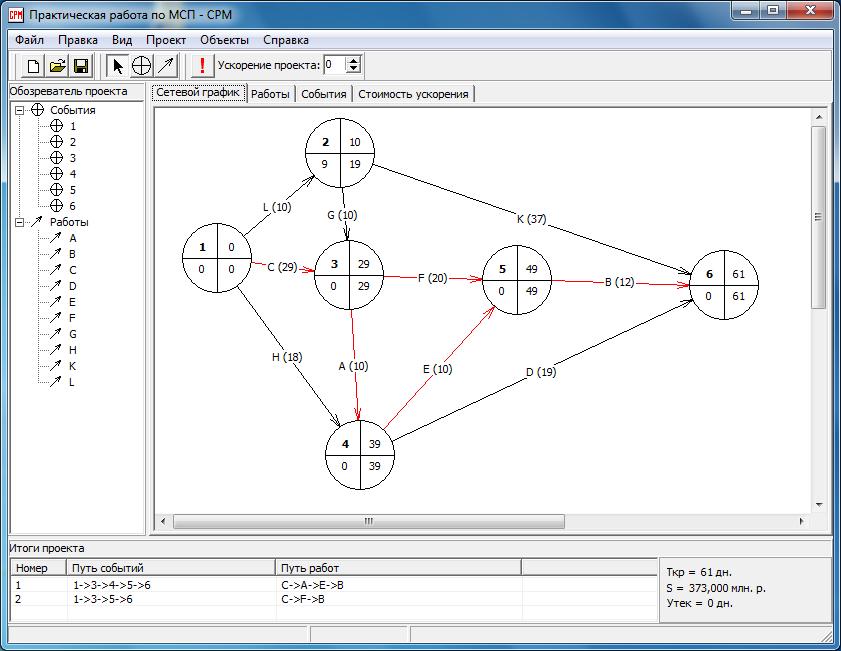 Программу сетевые методы планирования